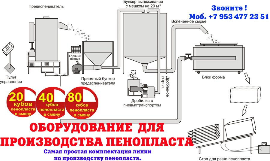 Производство пенопласта оборудование цена